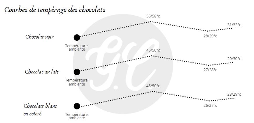 Courbes des températures des chocolats tempérage chocolat 2020